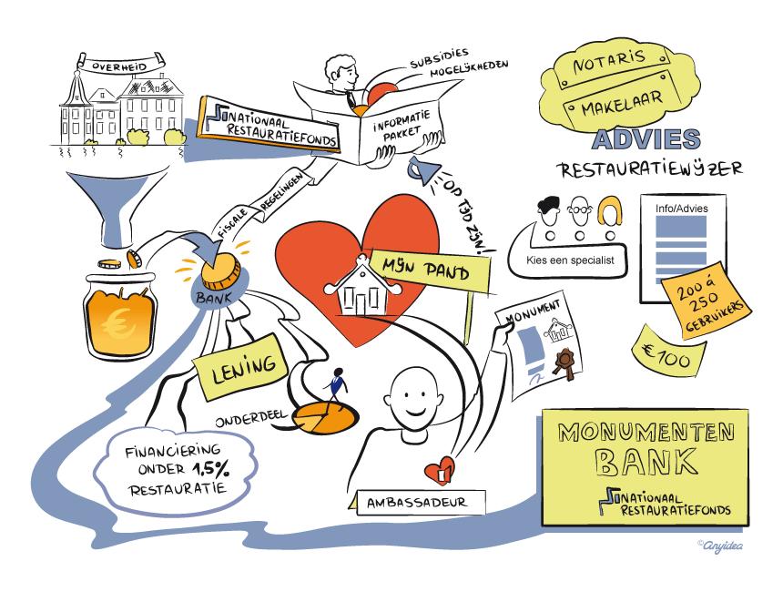Visual Overzicht/Missie, digitale uitwerking van een 'live' schets