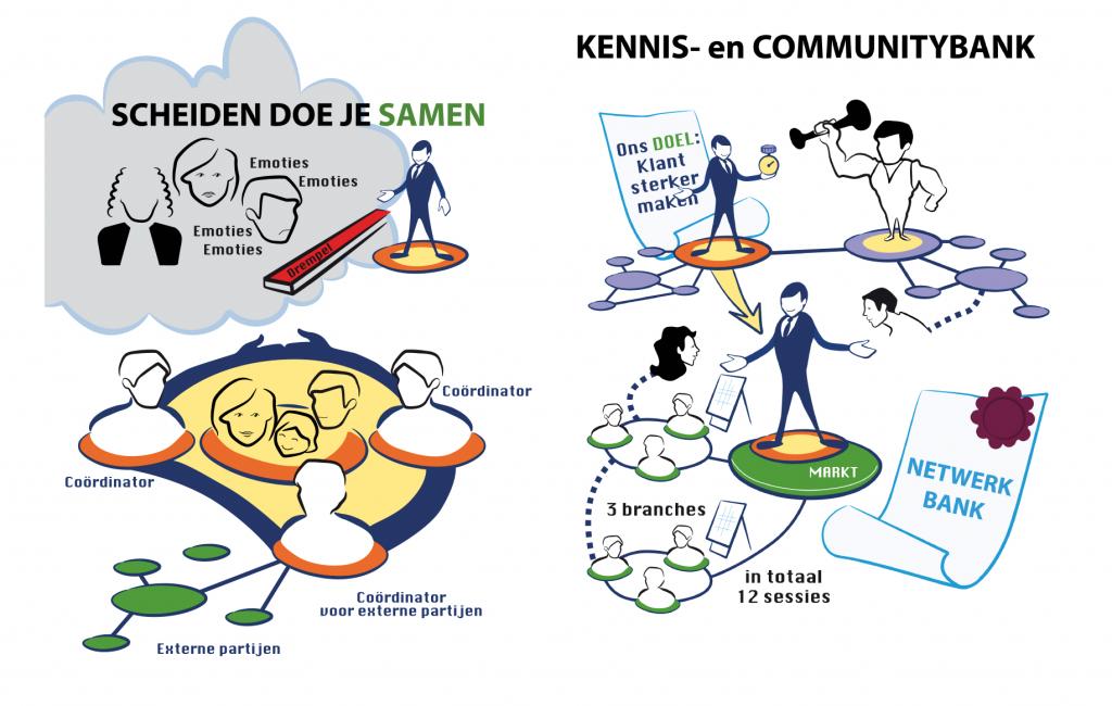 Digitale uitwerking van de uitkomsten n.a.v. een sessie met de Rabobank IJsseldelta, 2013. Tekeningen zijn gemaakt aan de hand van de pitches na een afgeronde leergang/traject.
