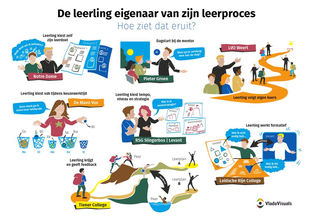De visual is gemaakt in opdracht van Schoolinfo in het kader van het project Leerling 2020