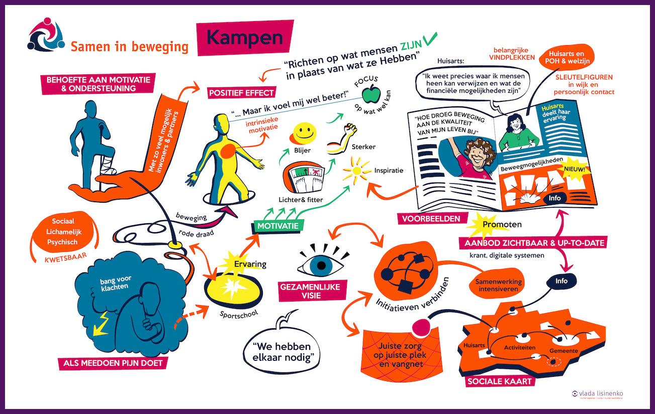 GGD visual Kampen, uitwerking van een van de live-sessies