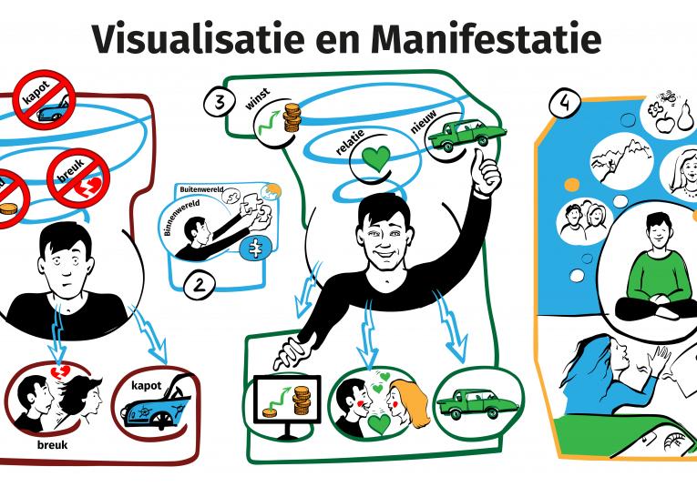 Visualisatie & Manifestatie